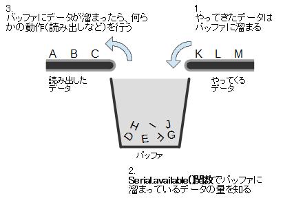 18_シリアル通信2回目_3-2.png