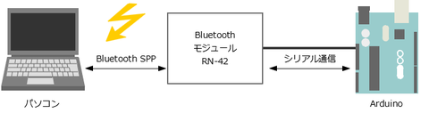 June13_Bluetooth-SPP.png