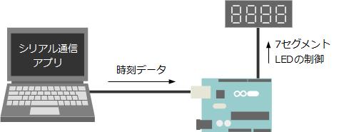 Oct03_シリアル通信アプリ_1.png