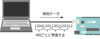 Oct03_シリアル通信アプリ_3.png